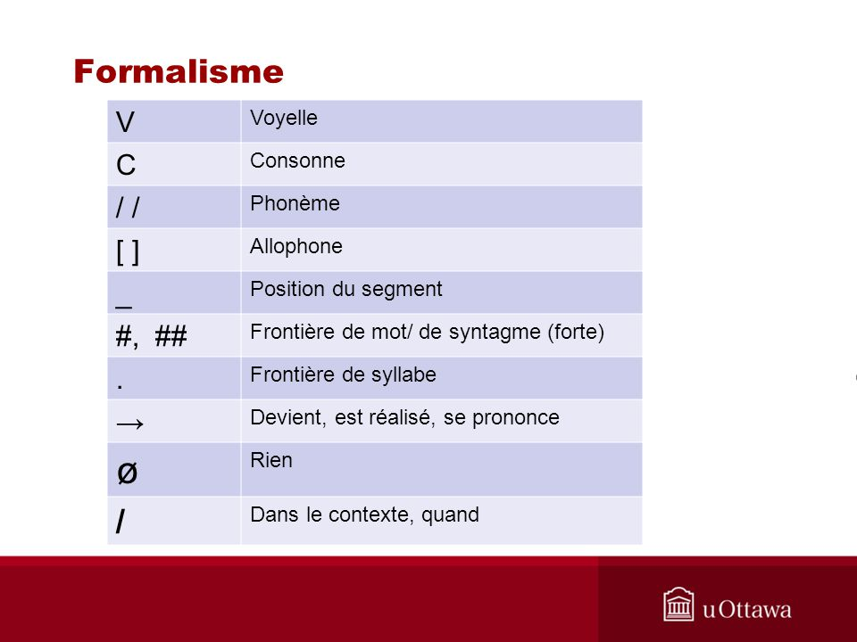 ø Formalisme / V C / / [ ] _ #, ## . → Voyelle Consonne Phonème